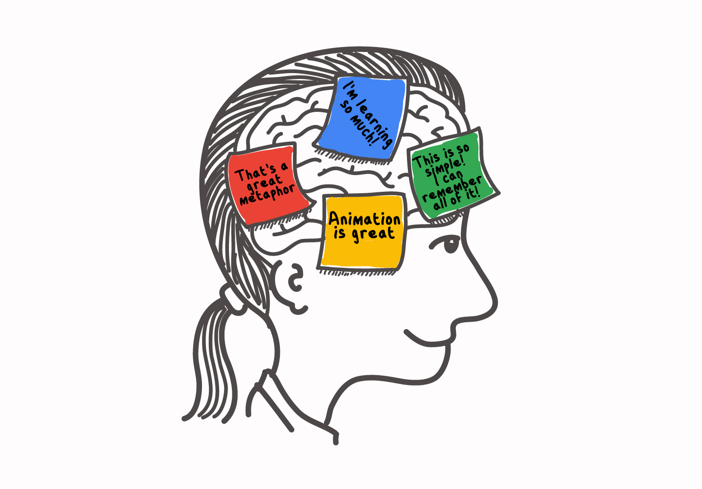 Illustration of a brain with post it notes on learning